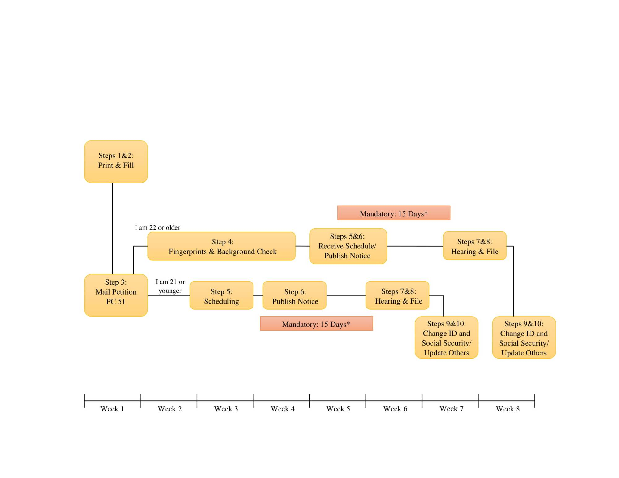 General Timeline for Legal Name Change in Michigan